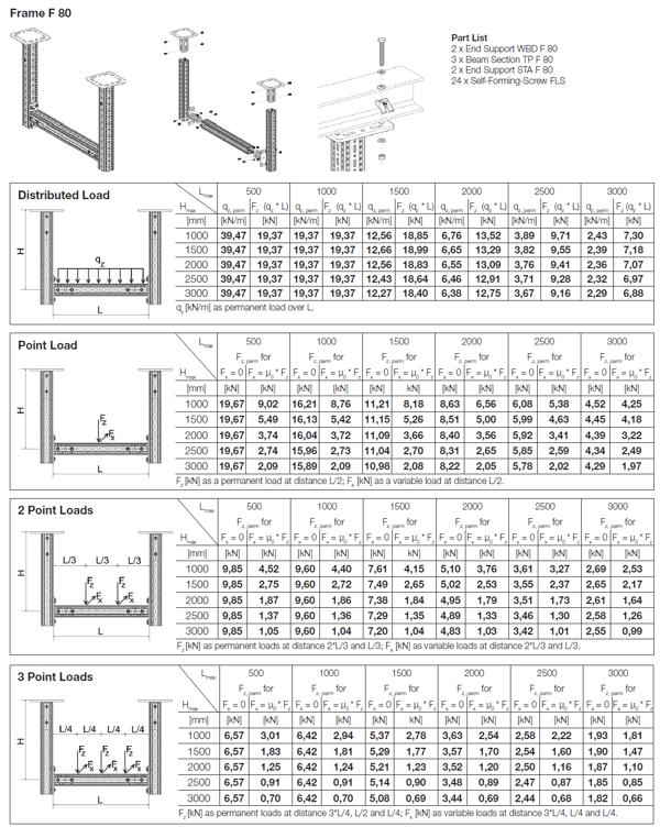 Frame F80 load data