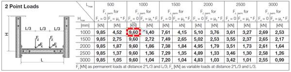 load bearing capacities