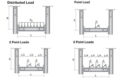 typical loading scenarios