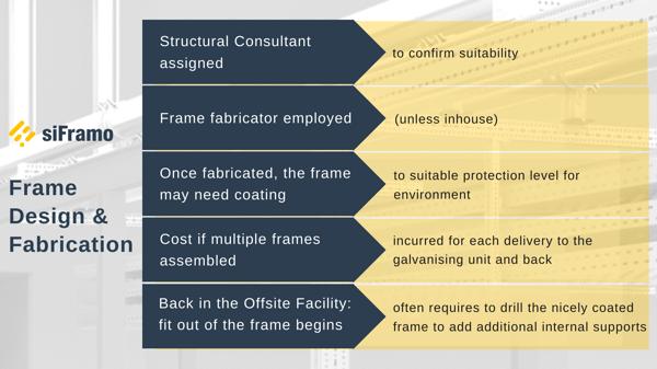 siFramo Frame Design & Fabrication