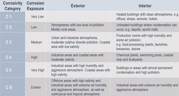 Corrosivity Categories