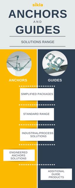 Piping Anchor and Guide Sikla Range