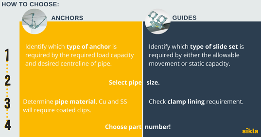 Anchors & Guides Selection Criteria