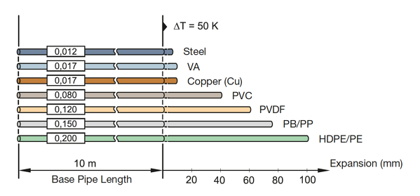 Piping Thermal Expansion in different types of piping materials