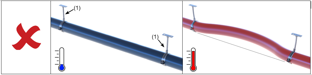 Pipe with two fixed points (1) deforms during a temperature change.