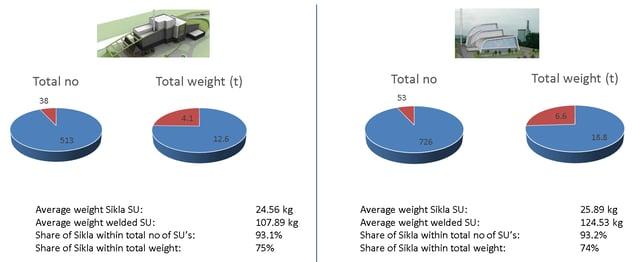 Weight saving case studies